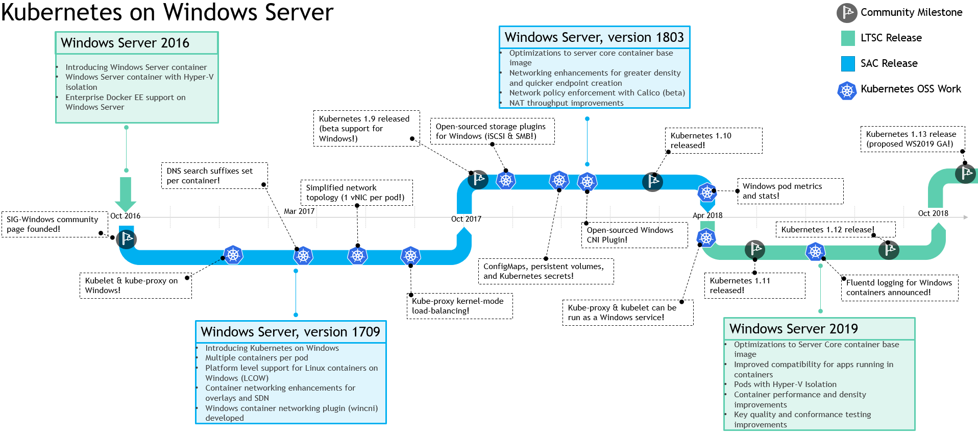 Top 10 Networking Features in Windows Server 2019: #1 Container Networking with Kubernetes