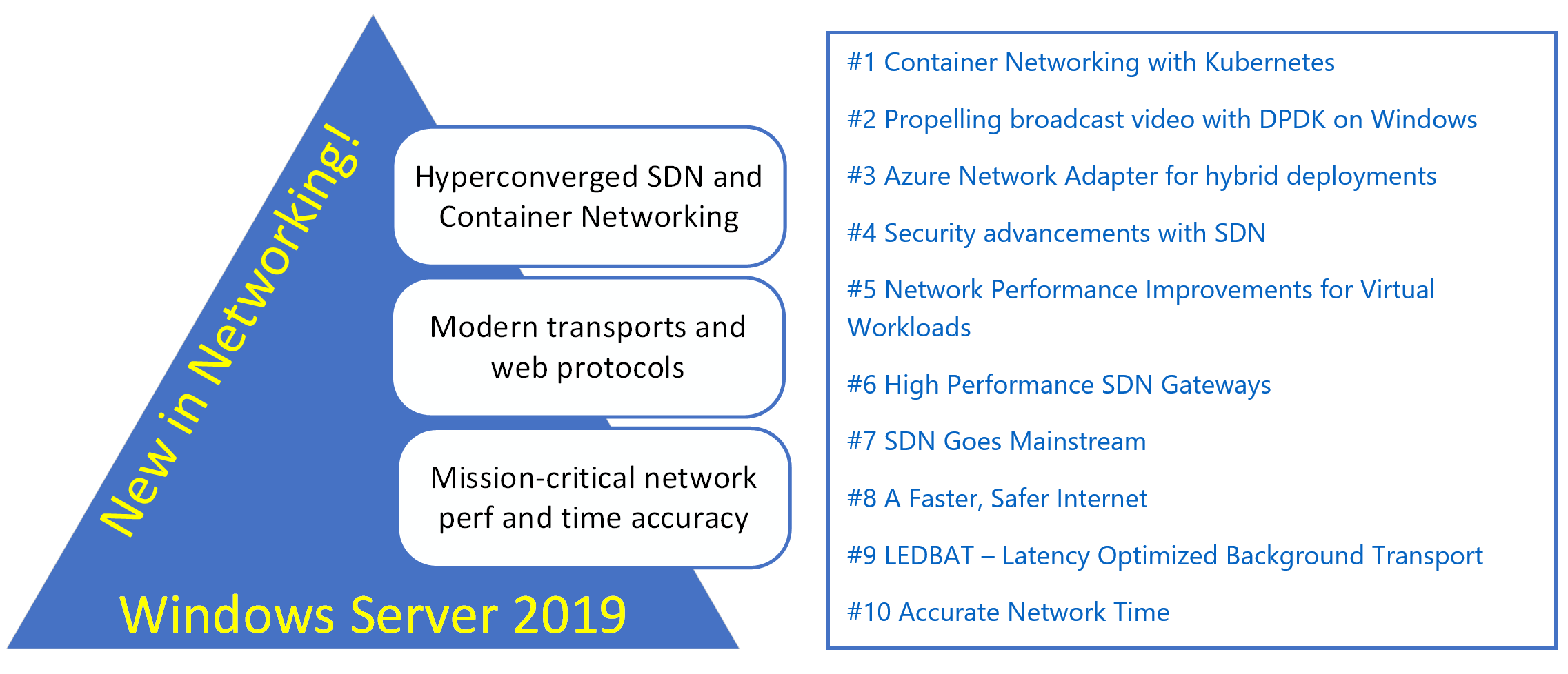 Top 10 Networking Features in Windows Server 2019: Wrapping up!