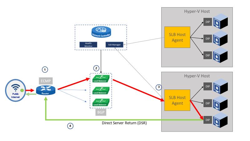 Networking Blog - Microsoft Tech Community