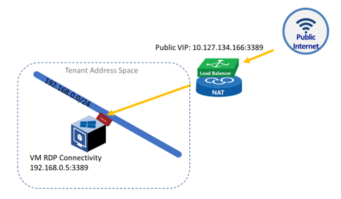 Notes from the Field: Microsoft SDN Software Load Balancers