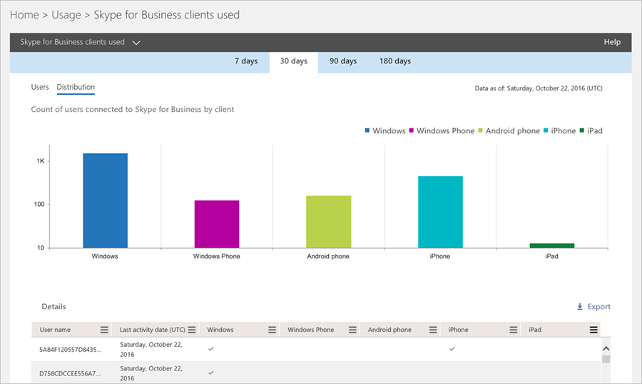 Skype for Business clients used report