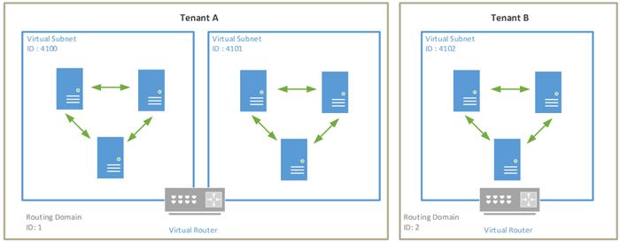 Logical Networks (Part V) – Network Virtualization - Microsoft Tech