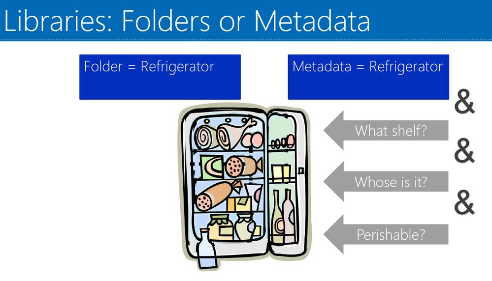 Folders vs Metadata the refrigerator