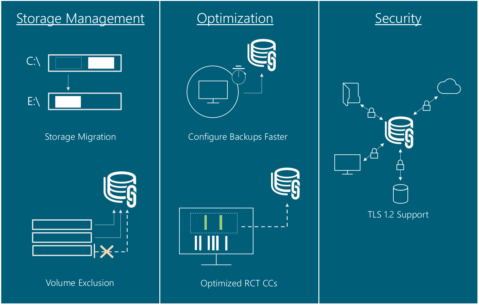 New Storage Management, Optimization, and Security Features in DPM 2016 UR4