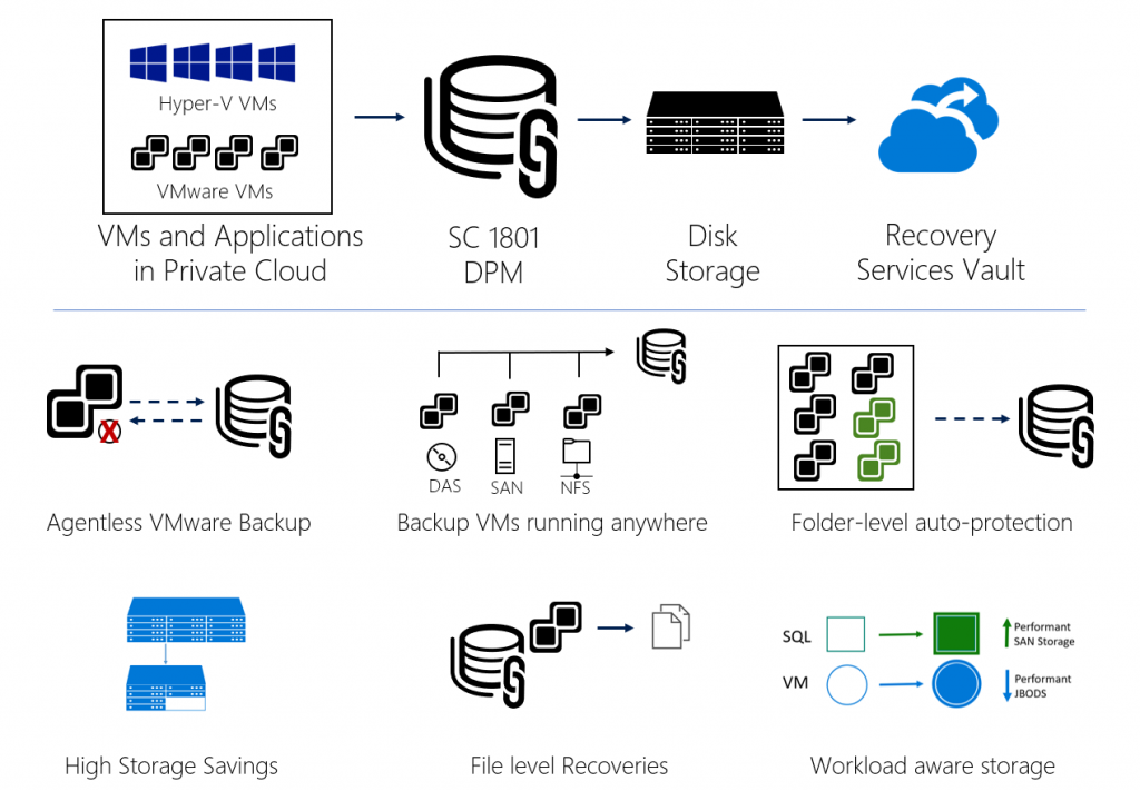 Faster VMware Backups with SC 1801 DPM