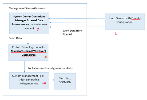 System Center 1801 Operations Manager - Enhanced log file monitoring for Linux Servers