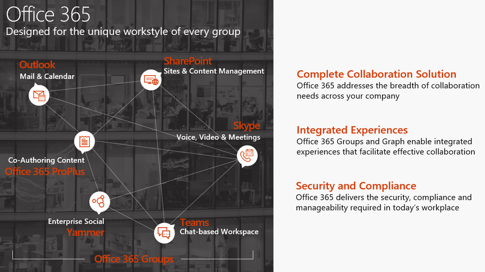 Office 365 : Designed for the unique workstyle of every group