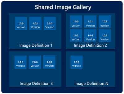 Shared Image Gallery Management hierarchy