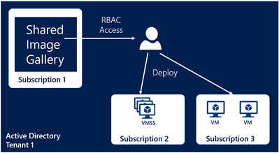 Azure Shared Image Gallery RBAC