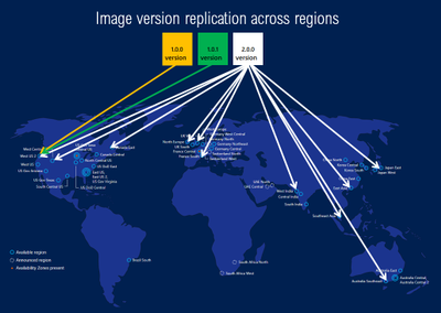 Azure Shared Image Gallery Replication