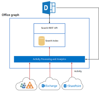 A simplified view of the Search aspect of Office Graph and Delve, the main experience it powers