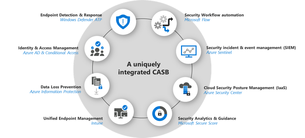 Image 3: Microsoft Cloud App Security native integrations