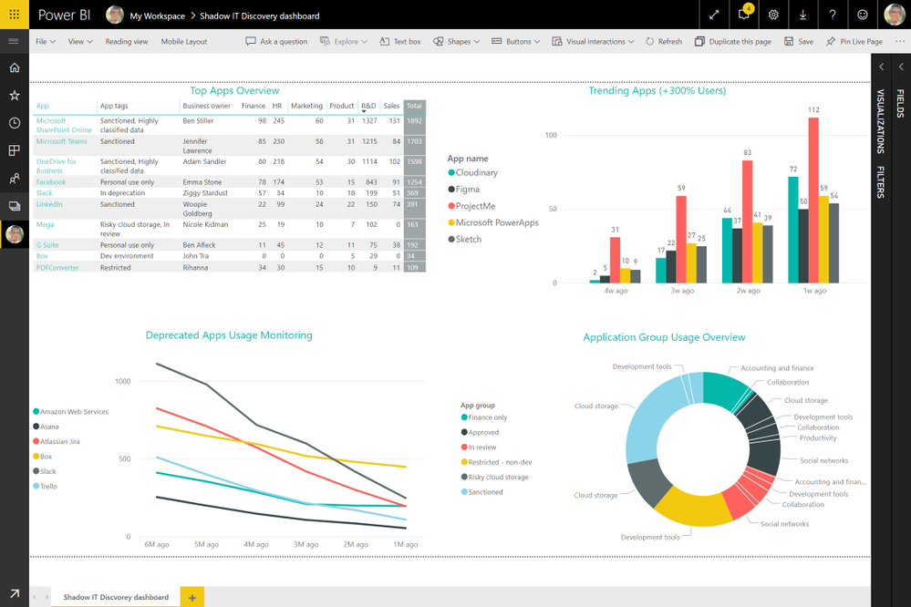 Image 5: Customized Shadow IT Cloud Discovery dashboard, leveraging MCAS and 3rd part data.