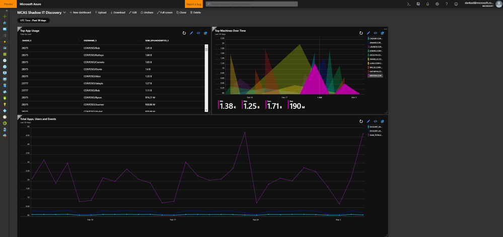 Image 4: Visualization of MCAS discovery data in Azure Sentinel