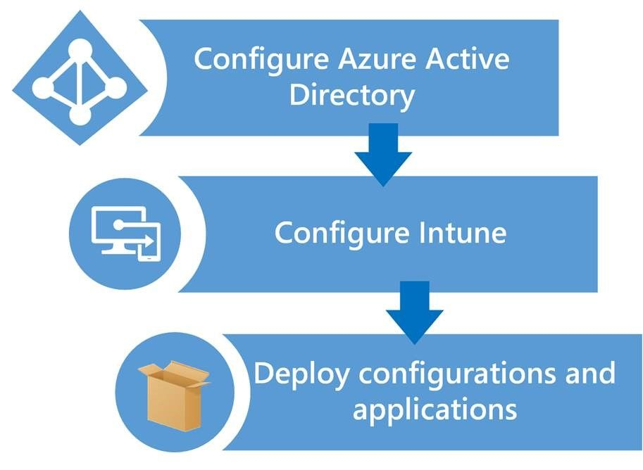 INTUNE - Intune and Autopilot Part 1 - The Blueprint