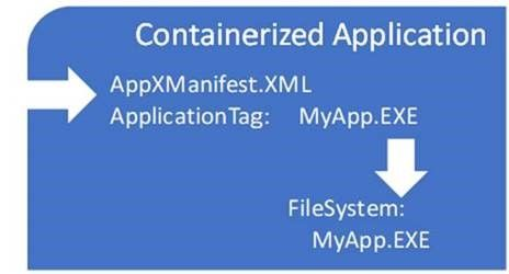 MSIX: Package Support Framework Part One - The Blueprint