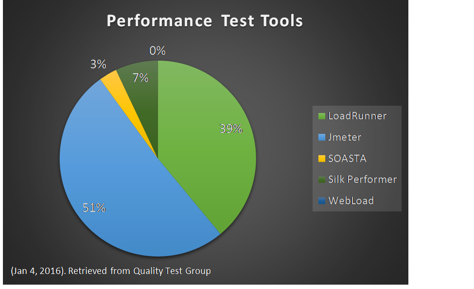 What are the best Performance Testing Tools? - Microsoft