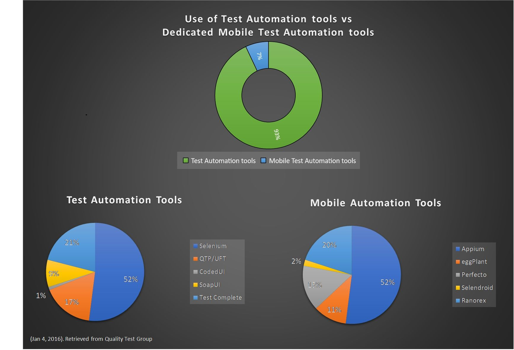 What Are The Best Ui Test Automation Tools