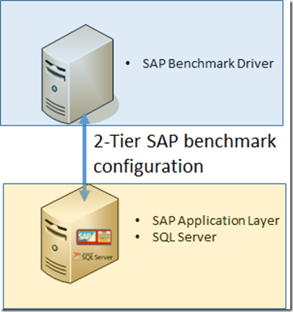 World Record SAP Sales and Distribution Standard Application