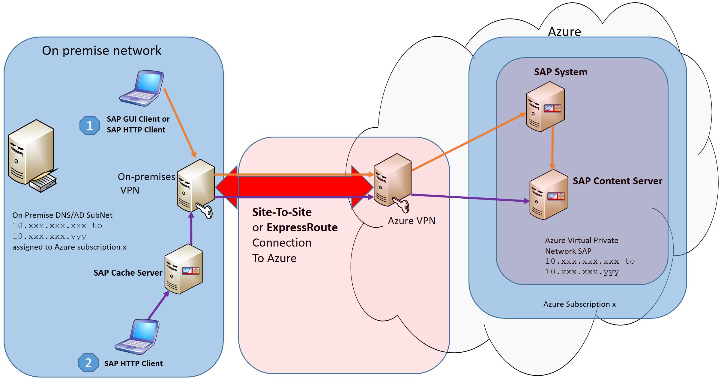SAP MaxDB, SAP liveCache and SAP Content Server are