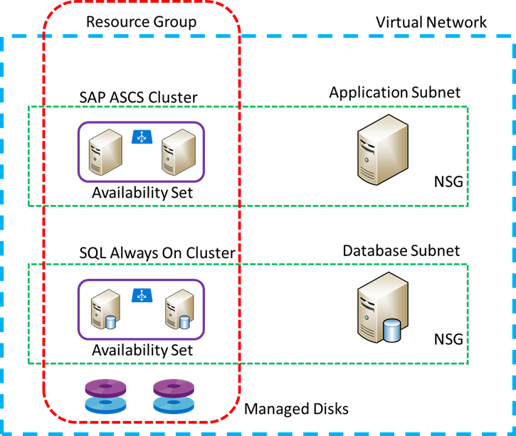SAP on Azure: General Update for Customers & Partners April