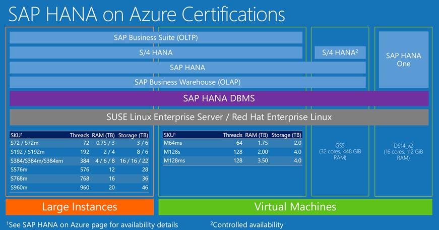 Migrating to SAP HANA on Azure - Microsoft Tech Community