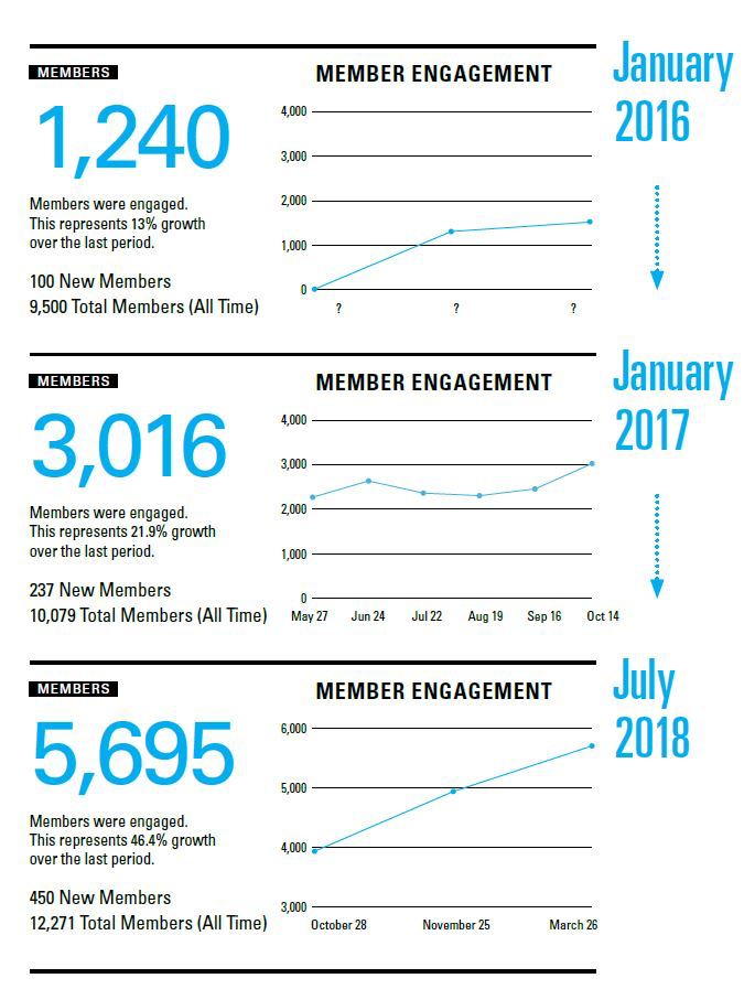 Growth took time, but with steady and consistent community strategy and management, we achieved significant growth and nearly half of our organization using Yammer.