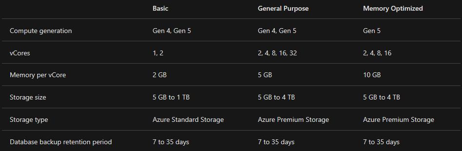 Azure Premium Files Pricing