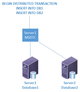 Local MSDTC Configuration on Stand-alone Server