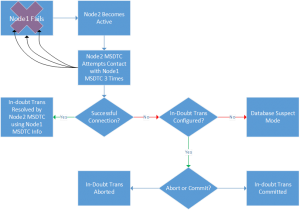 In-doubt Transaction Flow When Using a Local MSDTC