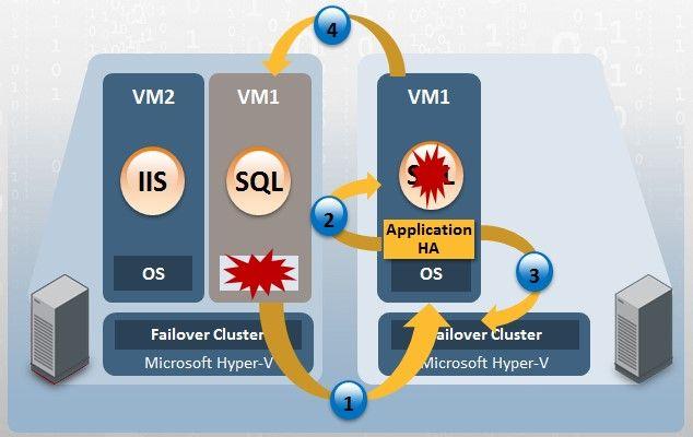 Symantec ApplicationHA for Hyper-V