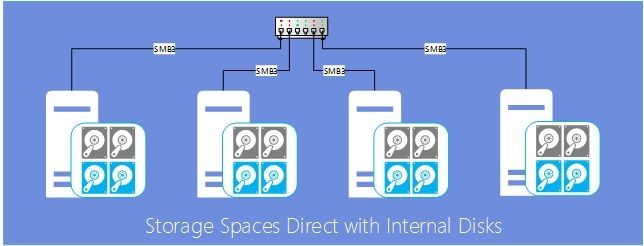 Storage Spaces Direct using Windows Server 2016 virtual