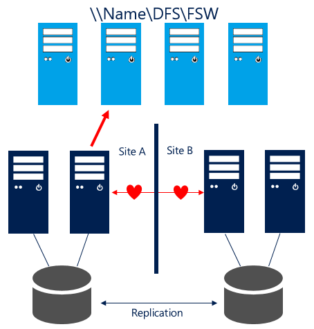 Failover Cluster File Share Witness and DFS