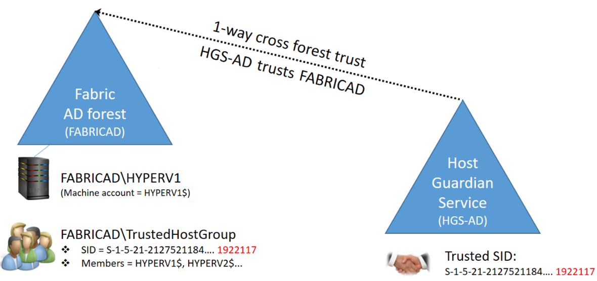 Host Guardian Service - AD-based vs. TPM-based attestation