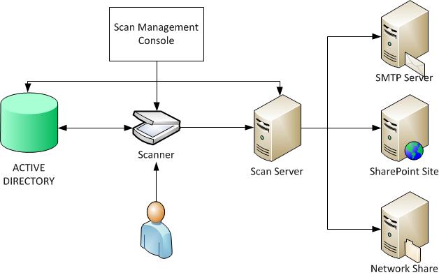 Windows 7 / Windows Server 2008 R2: Distributed Scan
