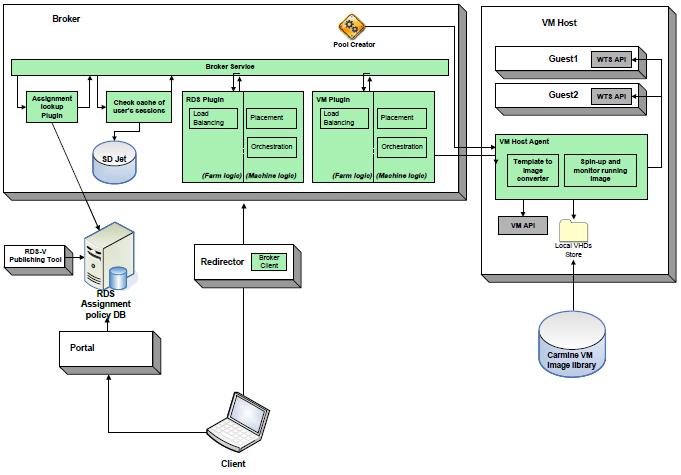 Windows 7 / Windows Server 2008 R2: Remote Desktop Services