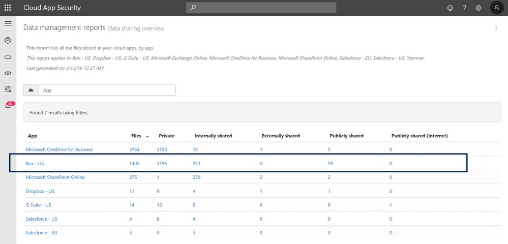 Figure 2: Data Management report – data sharing overview