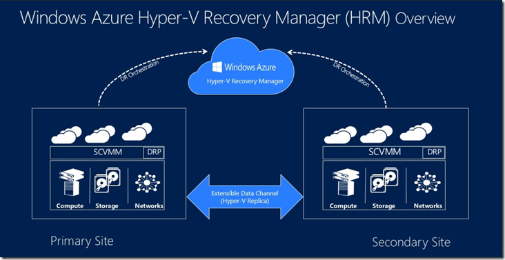 GA of Hyper-V Recovery Manager (HRM)