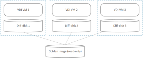 Using data deduplication with Hyper-V Replica for storage savings