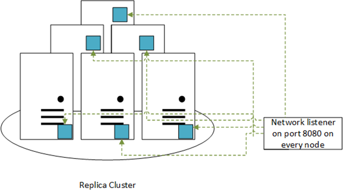 Replica Clusters behind a NAT
