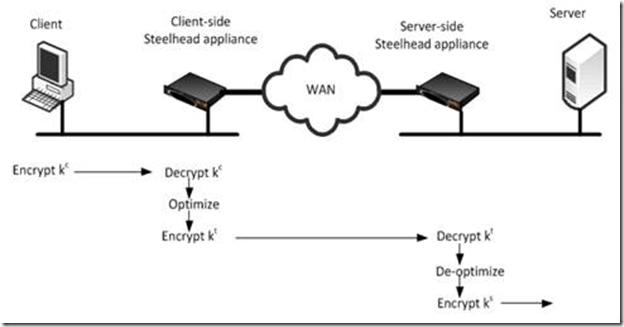 Optimizing Hyper-V Replica HTTPS traffic using Riverbed SteelHead