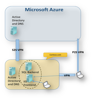 Networking 101 for Disaster Recovery to Microsoft Azure using Site Recovery