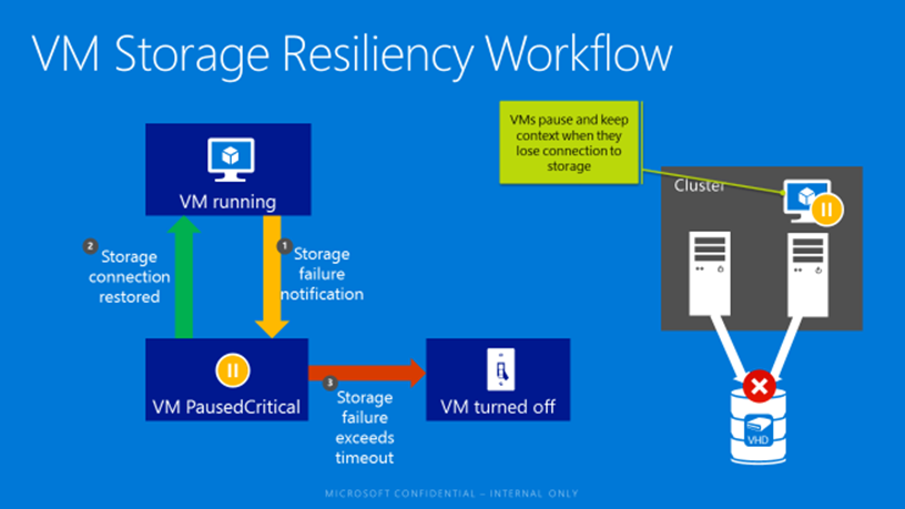Virtual Machine Storage Resiliency in Windows Server 2016