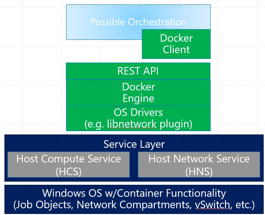 Windows Container Networking - Microsoft Tech Community - 382298