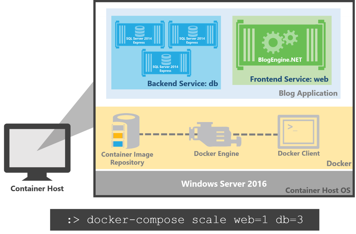 Use Docker Compose and Service Discovery on Windows to scale