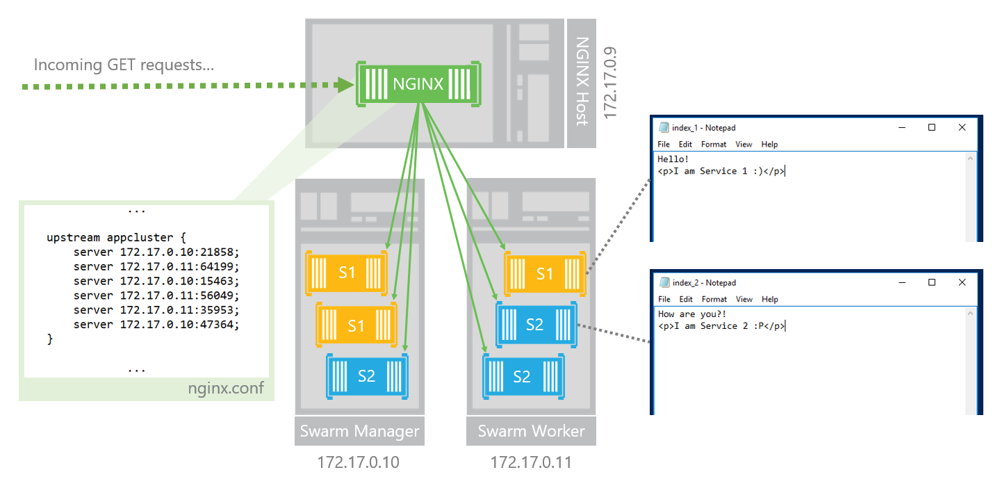 Use NGINX to load balance across your Docker Swarm cluster