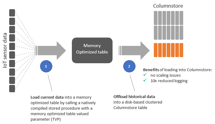 Azure SQL Database: Ingesting 1.4 million sustained rows per second with In-Memory OLTP & Columnstore Index