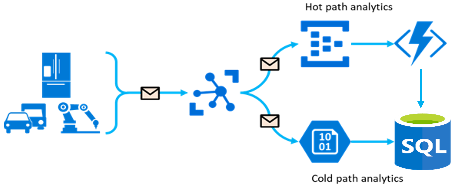 Working with Azure IoT data in Azure SQL Database
