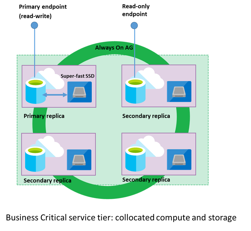 Azure SQL Managed Instance Business Critical tier is Generally Available