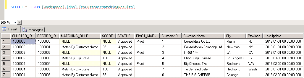 Matching related and duplicate Customer Records using SQL Server